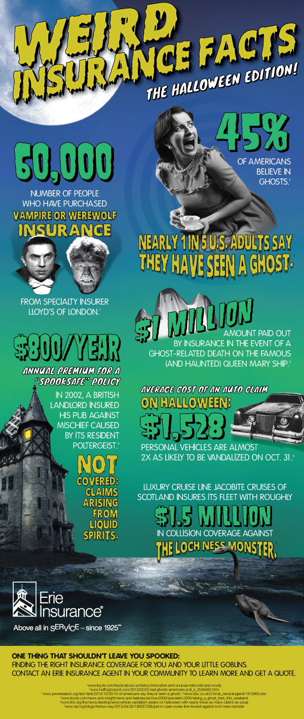Is Car Insurance Tax Deductible >> Infographic: Weird Halloween Insurance Facts