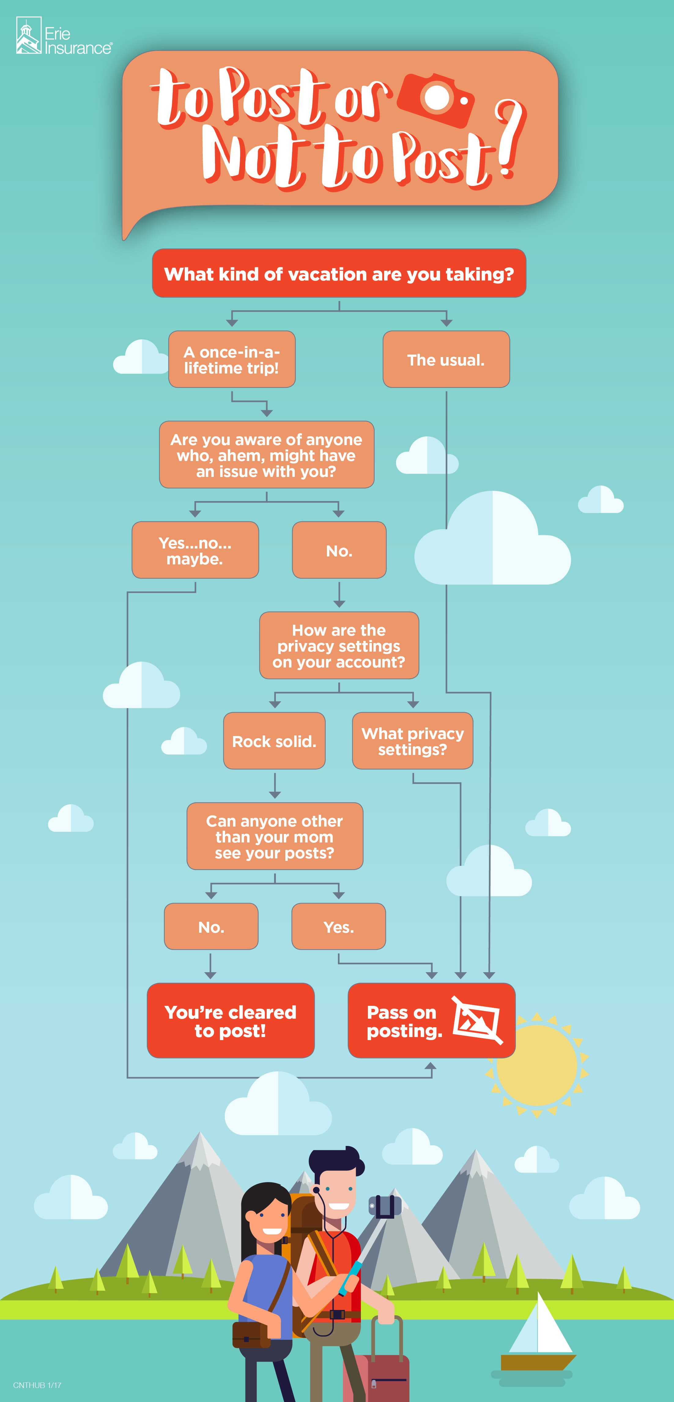 Infographic decision tree for to post or not to post