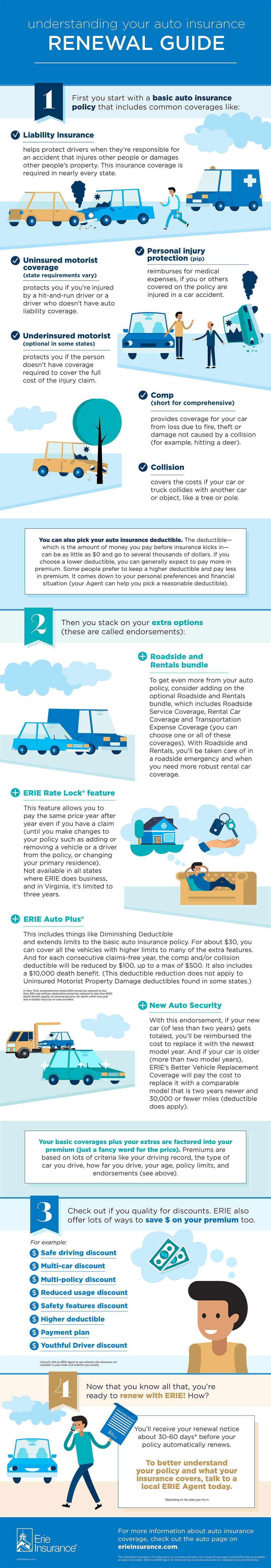 Infographic: Understanding Your Auto Insurance (Renewal Guide) Infographic