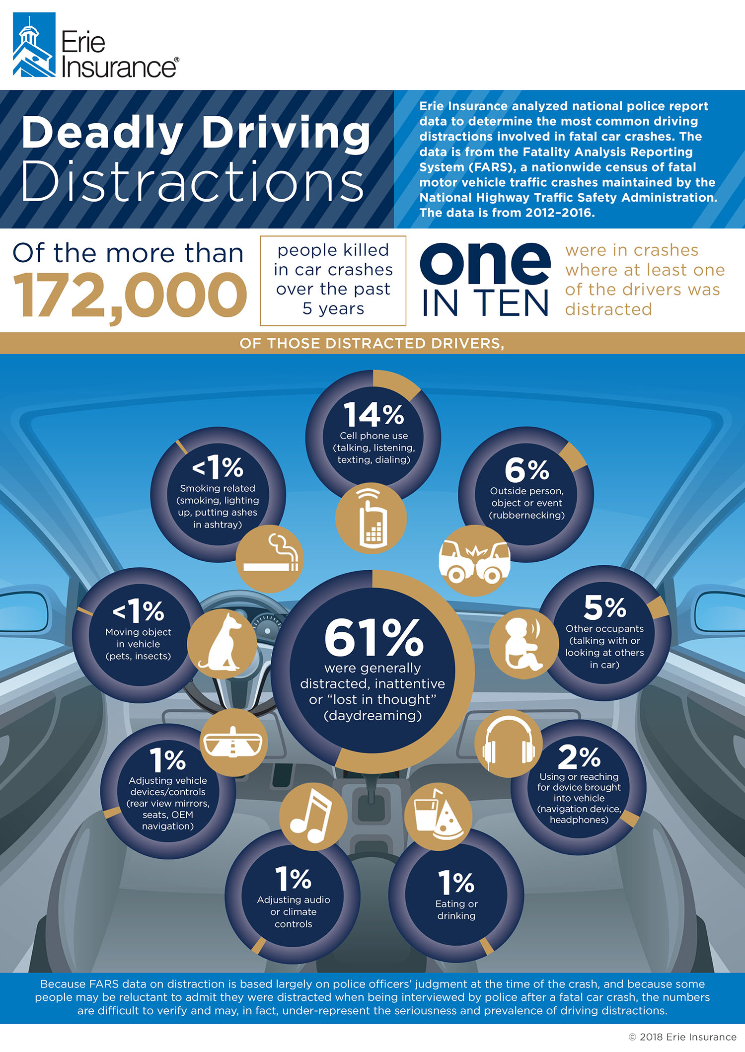 Can You Guess Our Biggest Driving Distraction? Infographic